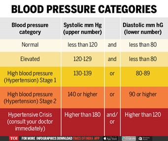 When should you start worrying about your blood pressure - Times of India